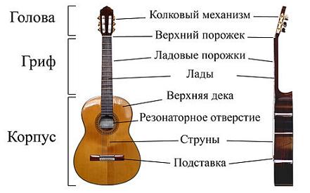 Акустическая_гитара